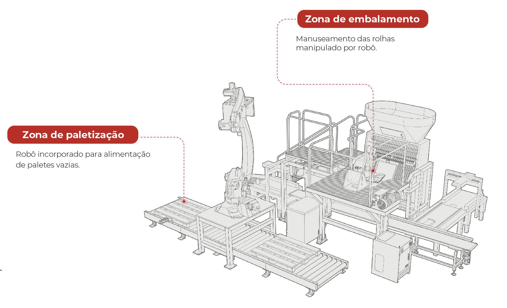 Robot para Rolhas: zona de embalamento e paletização- Robótica | ESI - Engenharia, soluções e inovação