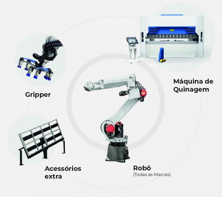 Robot Quinagem: Acessórios - Robótica | ESI - Engenharia, soluções e inovação