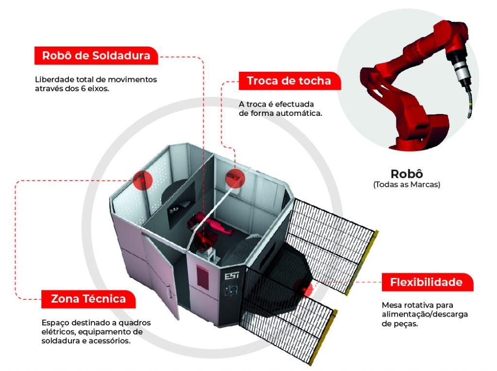 Robot Soldadura: Revolução na Soldadura | ESI - Engenharia, soluções e inovação